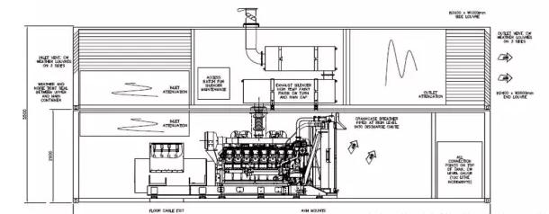 在地价居高不下的今天,最小化备用电源机房的占地面积是业主们苦苦追寻的目标。特别在一些改造、改建的项目中,现有的建筑规划不能满足发电机组的要求:有时通风面积不够,有时建筑面积不够。此时集装箱式发电机组将为您提供最佳的解决方案。 由于集装箱式发电机组占地面积小,集装箱内空间也小,需合理地布置纵横面,但满足发电机组运行和保养的要求依然存在一些困难。这就要求我们的设计师在设计中要非常了解发电机组性能要求,设计出满足发电机组要求的集装箱。 下面我们将重点针对集装箱式发电机组在设计中需注意的问题进行讨论: 一、进排风